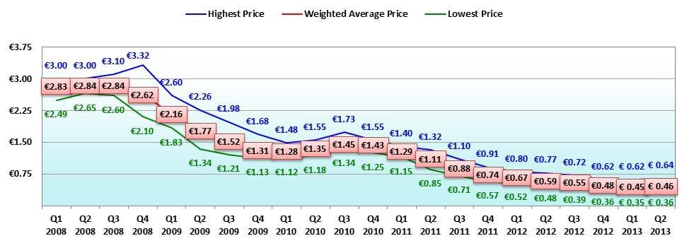 Solarmodul Preis Chart